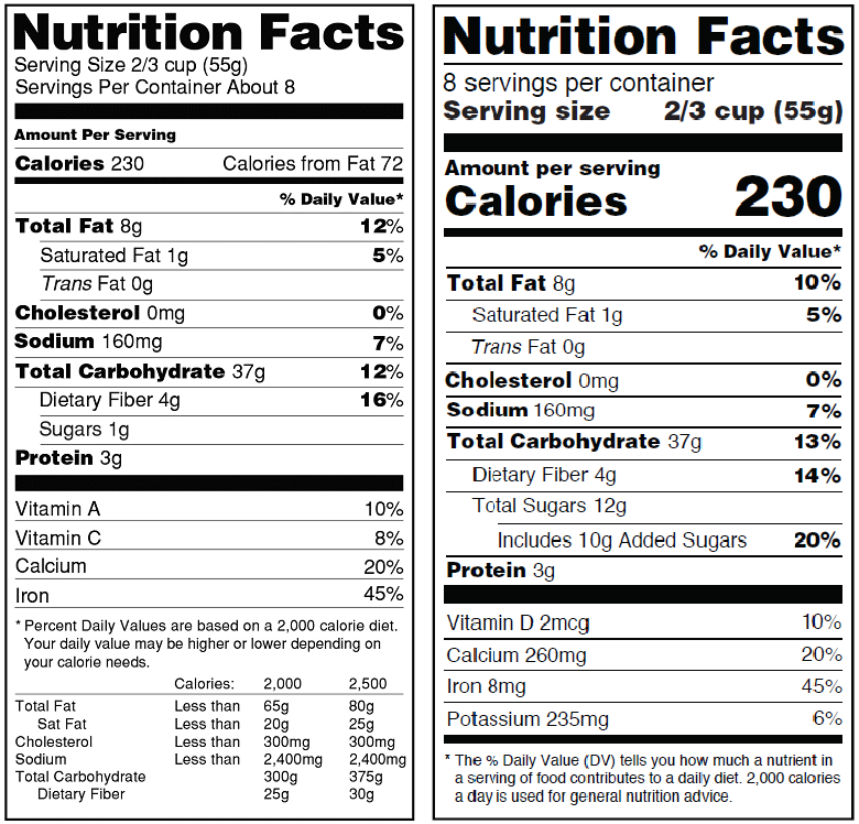The New & Improved Nutrition FactsLabel